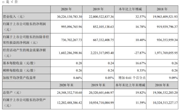 中金岭南2020年净利增长16.78% 有色金属贸易业务业绩增长