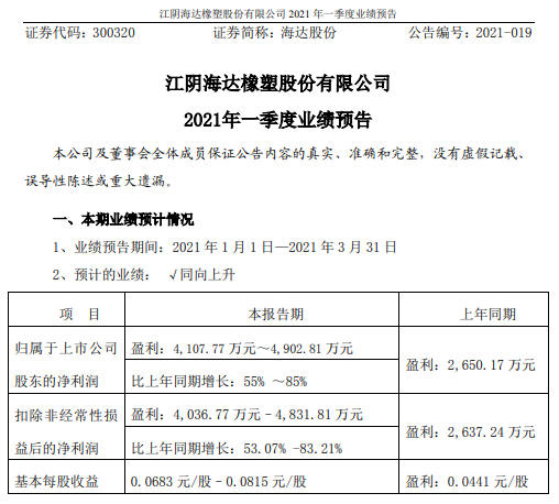 海达股份2021年第一季度预计净利增长55%-85% 产能利用率提升