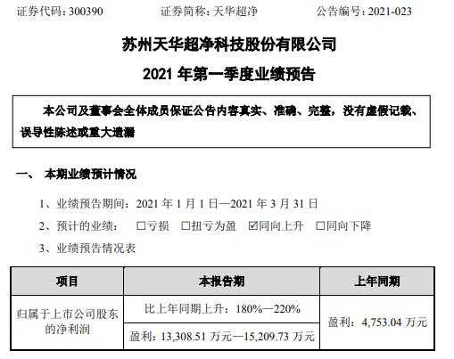 天华超净2021年第一季度预计净利增长180%-220% 海内外业务订单增加