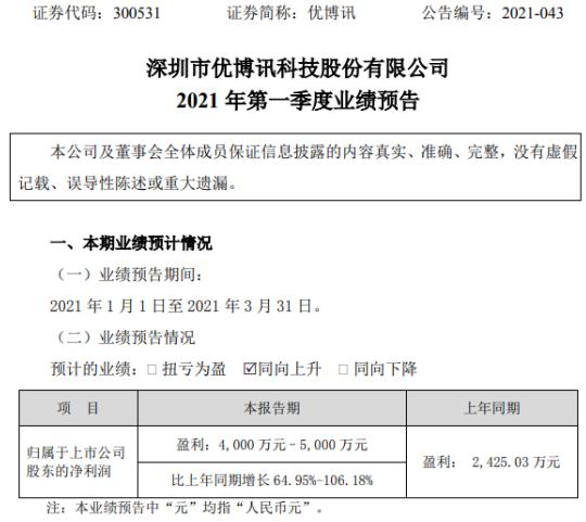 优博讯2021年第一季度预计净利增长64.95%-106% 新产品销量增加
