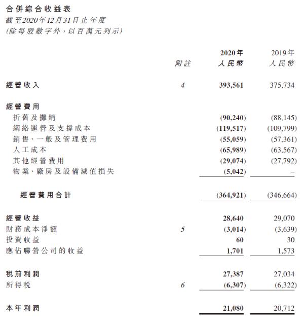 中国电信2020年营收3936亿元,同比增长4.7%