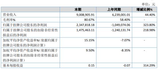 万联网络2020年净利234.78万同比扭亏为盈 销售毛利大幅增加