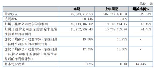 皖创环保2020年净利2611.32万增长43.89% 营业成本较上期减少