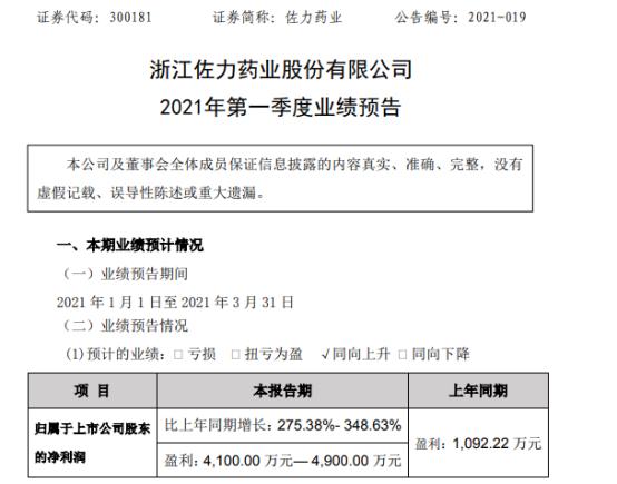 佐力药业2021年第一季度预计净利4100万-4900万增长275%-349% 产品成本降低