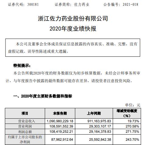 佐力药业2020年度净利8796.29万增长243.7% 乌灵系列收入增长