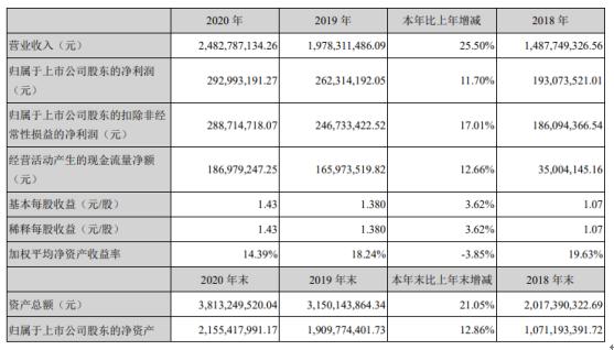 利安隆2020年净利2.93亿增长11.7% 董事长李海平薪酬105.8万