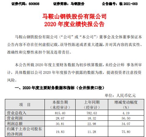 马钢股份2020年度净利19.83亿增长75.8% 产量和销量同比增加