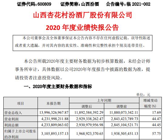 山西汾酒2020年度净利31.06亿增长57.75% 青花汾酒系列销售提升