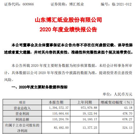 博汇纸业2020年度净利8.35亿增长524.13% 产品销量和价格稳步上升