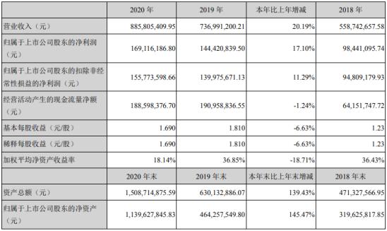 贝仕达克2020年净利1.69亿增长17.1%下游市场需求饱满 董事长肖萍薪酬34.88万