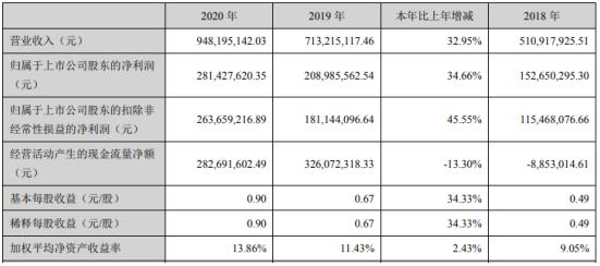 绿茵生态2020年净利2.81亿增长34.66%工程施工量增加 董事长卢云慧薪酬213万