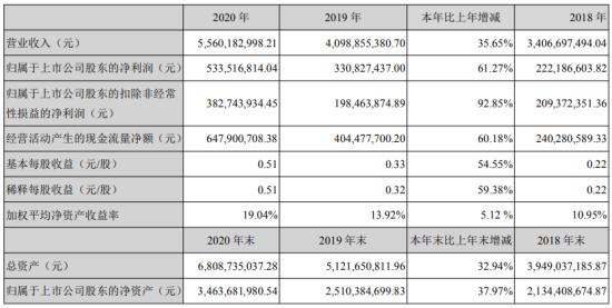 拓邦股份2020年净利5.34亿增长61.27%行业持续向好 董事长武永强薪酬157.7万