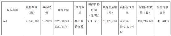 弘讯科技股东Red减持404.21万股 套现3112.99万