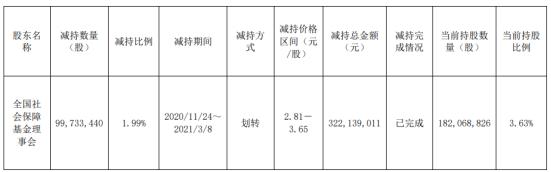 节能风电股东社保基金减持9973.34万股 套现3.22亿