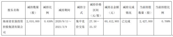海汽集团股东海南农垦减持201万股 套现6041.29万