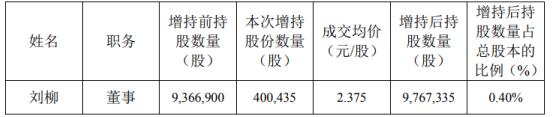 美好置业董事刘柳增持40.04万股 耗资95.1万