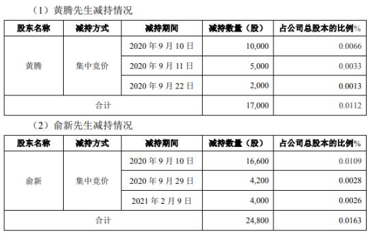 延江股份2名股东合计减持4.18万股 套现合计约98.77万