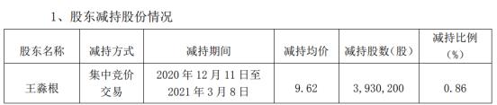金盾股份股东王淼根减持393.02万股 套现3780.85万
