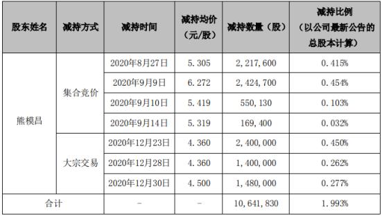 华平股份股东熊模昌减持1064.18万股 套现约6674.56万