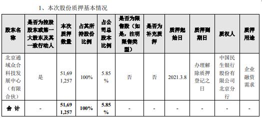 探路者控股股东通域众合质押5169.13万股 用于企业融资需求