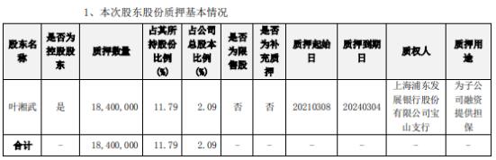 景峰医药控股股东叶湘武质押1840万股 用于为子公司融资提供担保