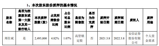 瑞丰高材控股股东周仕斌质押249.5万股 用于个人资金需求