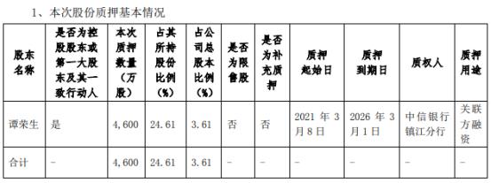 东方电热控股股东谭荣生质押4600万股 用于关联方融资
