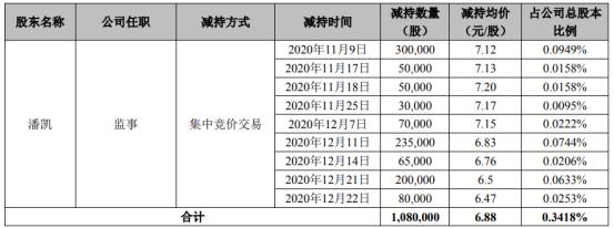 华源控股监事潘凯减持108万股 套现743.04万
