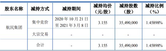 顺发恒业股东航民集团减持3549万股 套现1.12亿