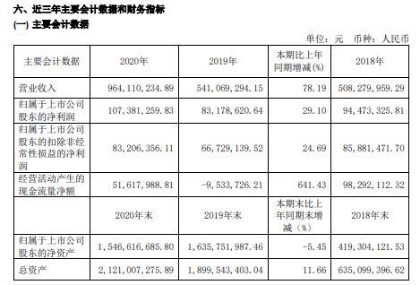 天准科技2020年净利1.07亿消费类电子领域大客户业务大幅增长 董事长徐一华薪酬40.17万