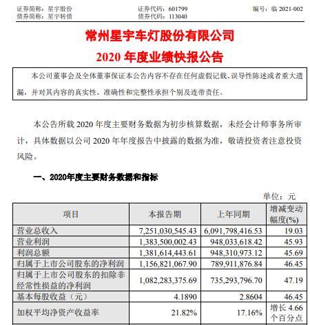 星宇股份2020年度净利11.57亿增长46.45% 业务规模进一步扩大