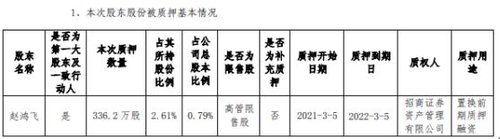 中科创达最大股东赵鸿飞质押336.2万股 以替代之前的质押融资
