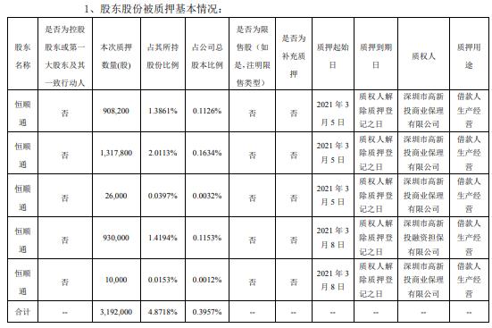 顺络电子股东恒顺通合计质押319.2万股 用于借款人生产经营