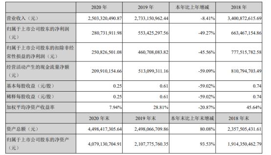 东岳硅材2020年净利2.81亿下滑49.27%订单延后 总经理郑建青薪酬270.56万