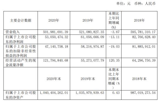 正川股份2020年净利5305.05万下滑13.11% 董事长邓勇薪酬63.17万
