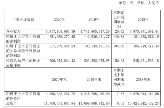 新疆众和2020年净利3.51亿增长149.82%开拓高附加值产品 董事长孙健薪酬259.22万