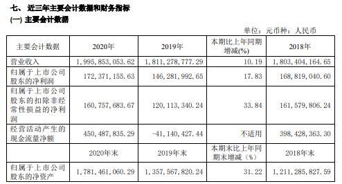 山东玻纤2020年净利1.72亿增长17.83%销量增长 董事长牛爱君薪酬116.73万