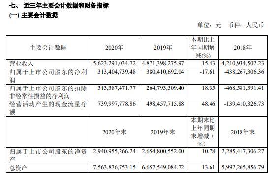 喜临门2020年净利3.13亿减少17.61%酒店和房地产客户订单放缓 董事长陈阿裕薪酬53.19万