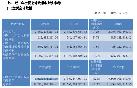 节能风电2020年净利6.18亿增长5.78%加大海外项目开发 董事长刘斌薪酬111.46万
