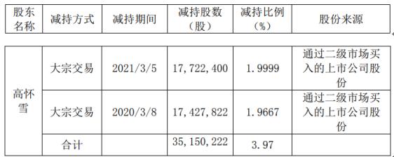 集爱科技控股股东高怀雪减持3515.02万股 套现约8717.26万元