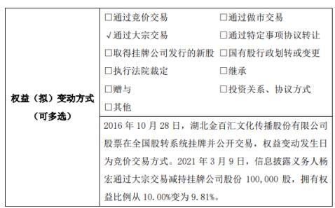金百汇股东杨宏减持10万股 权益变动后持股比例为9.81%