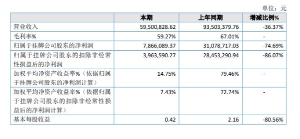创为科技2020年净利786.61万同比下滑74.69% 增加了研发人员