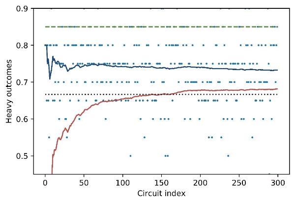 世界里程碑!全球首台512QV量子计算机H1发布