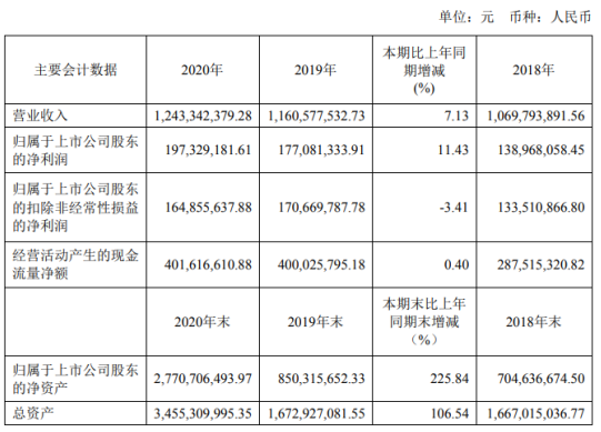 金宏气体2020年净利1.97亿增长11.43% 董事长金向华薪酬85.28万