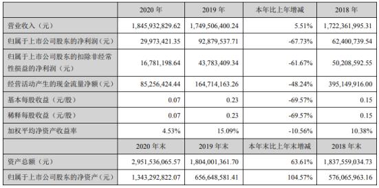 硕贝德2020年净利2997.34万下滑67.73% 董事长朱坤华薪酬54.35万