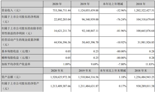 锦鸡股份2020年净利2289.22万下滑76.24%染料产销量下滑 董事长赵卫国薪酬20.33万