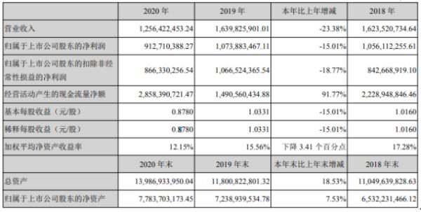 东莞控股2020年净利9.13亿下滑15.01%物流活跃度下滑明显 总裁萧瑞兴薪酬66.72万