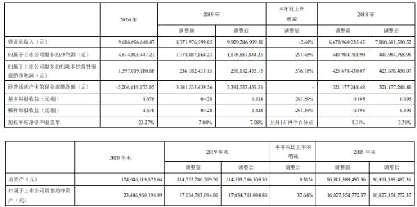 越秀金控2020年净利46.15亿增长291.45%经营业务保持增长 董事长王恕慧薪酬331.56万
