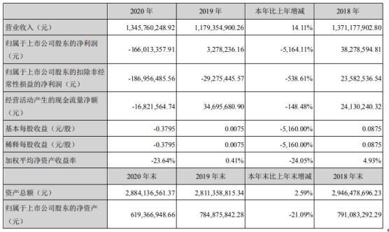 依米康2020年亏损1.66亿同比由盈转亏精密空调业务毛利率下降 董事长孙屹峥薪酬60.74万