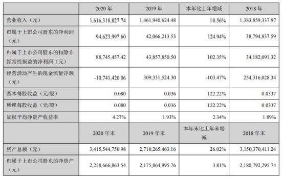 华仁药业2020年净利9462.4万增长125%打开国际药品市场 董事长杨效东薪酬312.19万